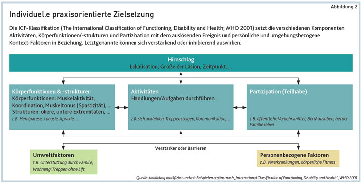"Quelle: Abbildung modifiziert und mit Beispielen ergänzt nach ""International Classification of Functioning, Disability and Health"", WHO 2001"