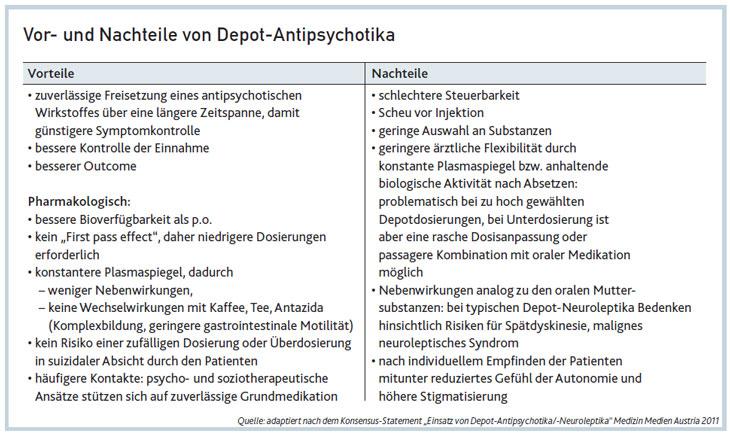 """Quelle: adaptiert nach dem Konsensus-Statement """"Einsatz von Depot-Antipsychotika/-Neuroleptika"""" Medizin Medien Austria 2011"""