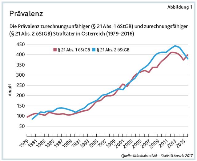 Quelle: Kriminalstatistik – Statistik Austria 2017