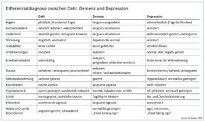 DiffDiagnose